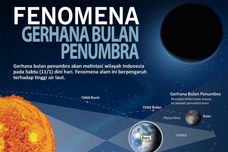 Apa Itu Gerhana Bulan Penumbra Yang Terjadi Sore Ini 30 November 2020?