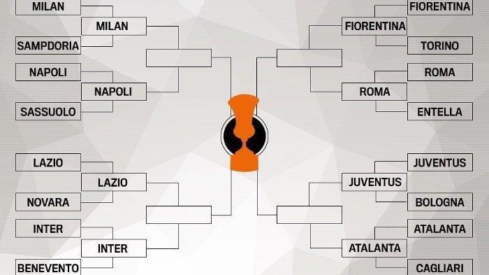 Tabel penyisihan Coppa Italia hasil pengundian FIGC, Selasa (15/1/2019)
