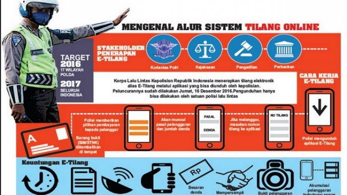 Simak Yuk, Mekanisme E-Tilang di Semarang