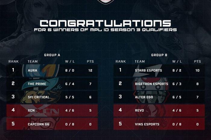 6 tim yang akan lanjut ke Regular Season